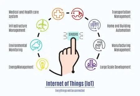 Imagen internet de las cosas (IoT)