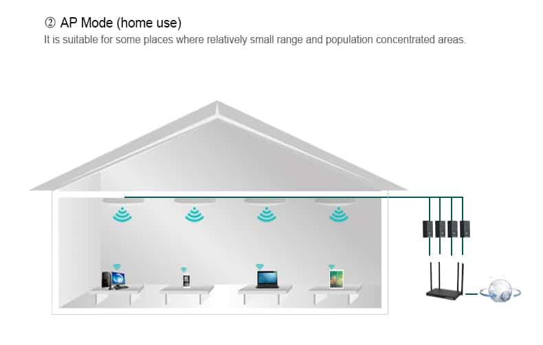 COMFAST CF-E320N ap mode home use