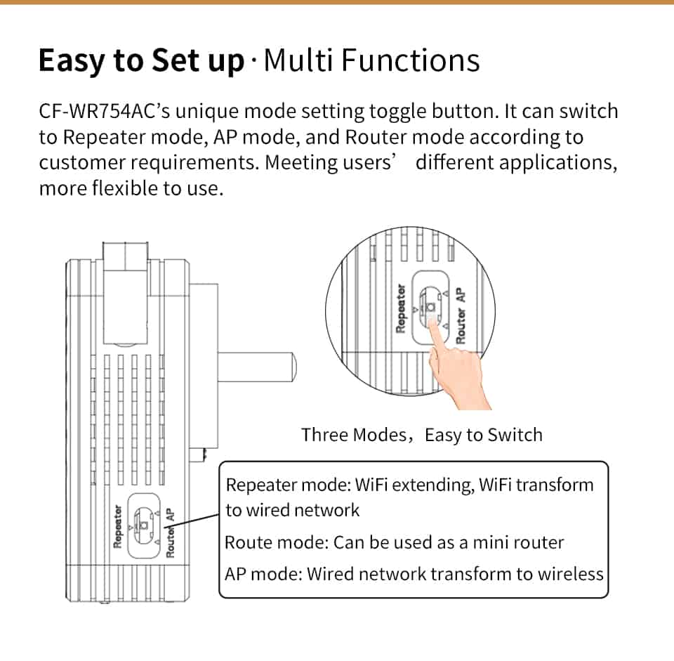 Comfast CF-WR754AC easy to set up