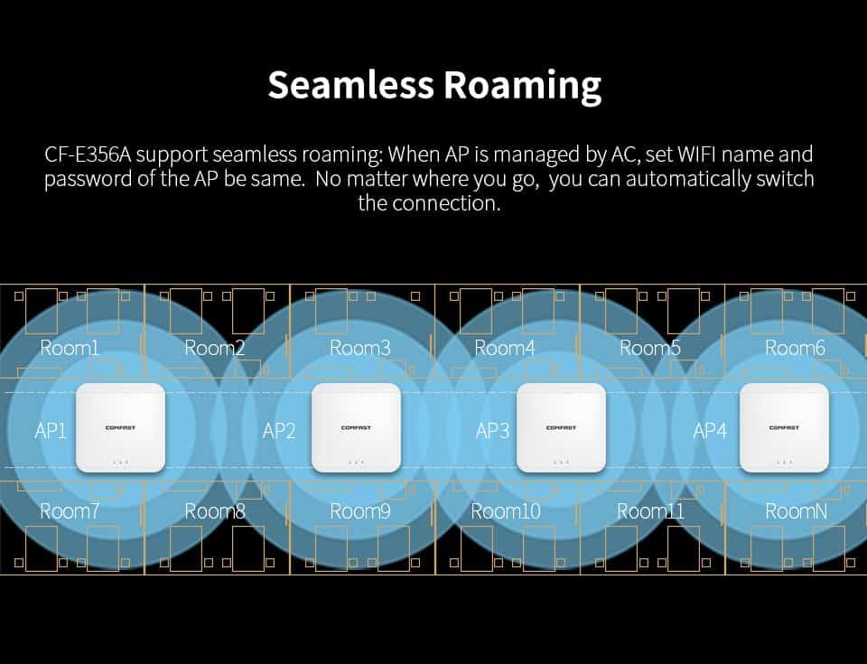 Comfast CF-E356A Seamless Roaming