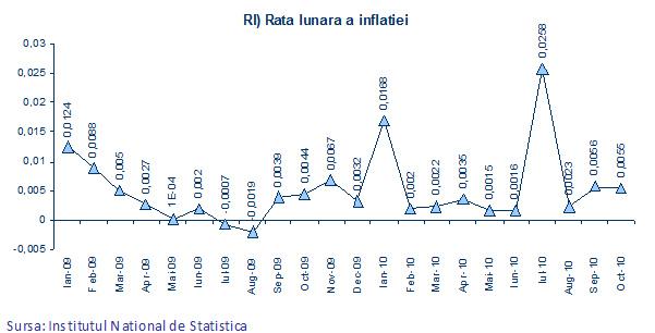 Rata lunară a inflaţiei