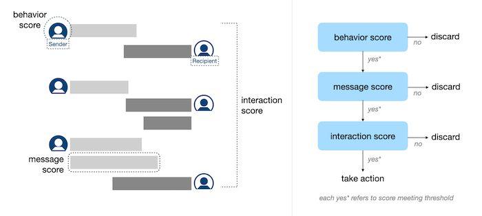 Algorytm Treści LinkedIn - Interaction Score