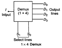 Combinational Circuits-2 Study Notes for EE/EC