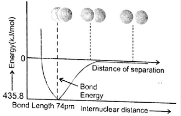 Notes on Chemical Bonding for JEE Main