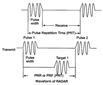 Basics of Radar Study Notes for Electronics and