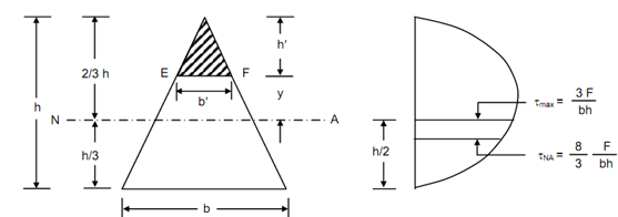 Bending and Shear Stresses Study Notes for Civil Engineering
