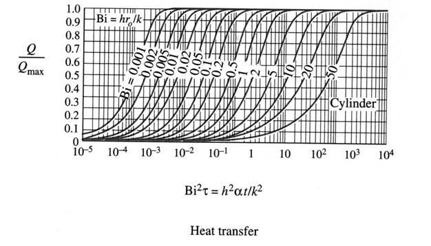 Heisler's Charts