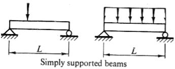 Shear Force and Bending Moment Diagrams Notes for