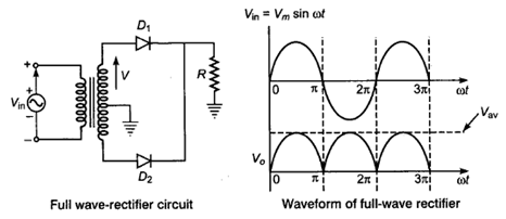 Simple Diode and Wave shaping Circuits: clipping, clamping