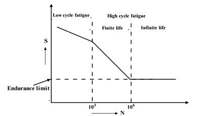 Fatigue Strength and The S-N Diagram