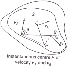 Displacement, Velocity and Acceleration Analysis of Plane
