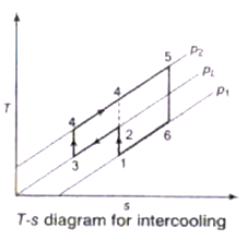 Air and Gas Compressors Study Notes for Mechanical Engineering