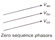 Study notes on Symmetrical Component & Symmetrical Fault