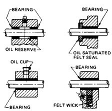 Rolling and Sliding Contact Bearings