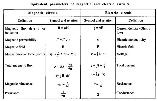 Magnetostatics Study Notes Part 2 For Electrical Engineering