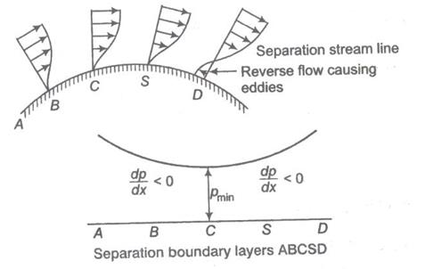 Boundary Layer Theory Study Notes for Civil Engineering