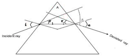 Refraction Through a Prism and Dispersion by a Prism