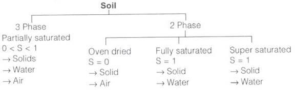 three phase diagram of soil 50a rv plug wiring properties soils study notes for civil engineering image003
