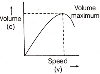 Traffic Studies on Flow, Speed & Volume Study Notes for