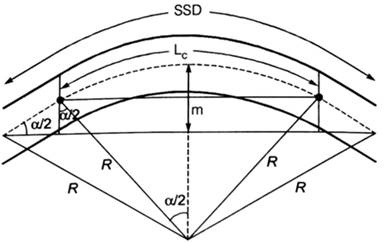Sight Distance and Horizontal & Vertical Curves Study