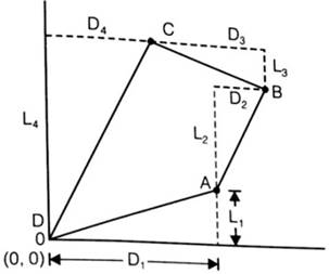 Traversing and Triangulation Survey Study Notes for Civil