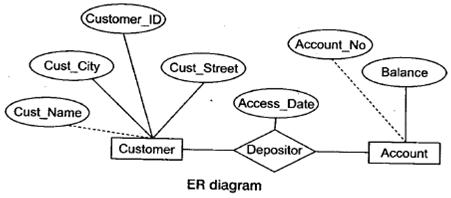 Database er diagram aspirants notationsshapes in er modeling ccuart Gallery