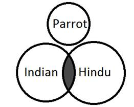 How to solve venn diagram questions easily in reasoning section image002 ccuart