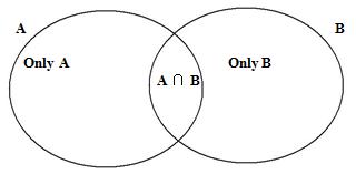 Set Theory & Venn Diagrams Formulas and Concepts Notes