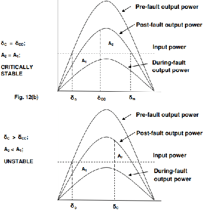 Study Notes on System Stability Concepts For Electrical