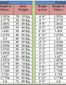 also the ideal bmi index body height weight for cpo medical rh gradeup