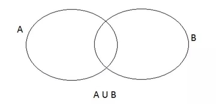 CAT 2017 Important Topics in Logical Reasoning: Venn Diagrams