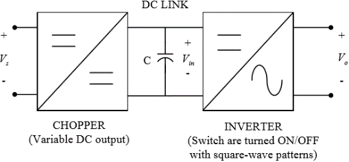 DC/AC Converter or Inverter Study notes for 2019