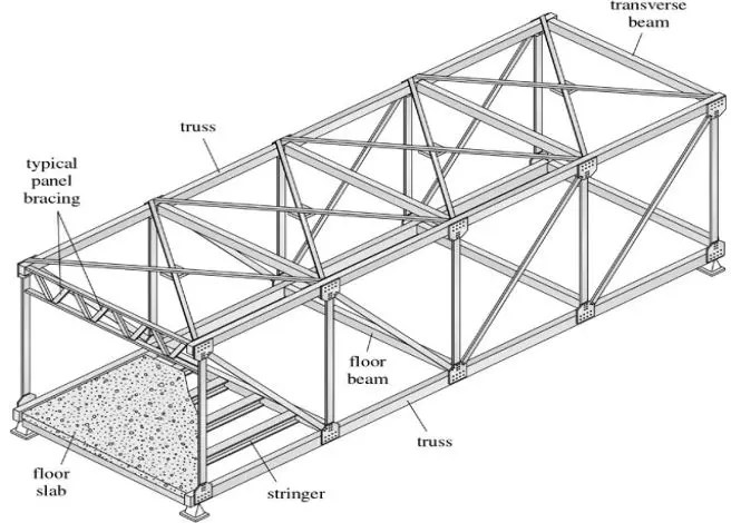 Analysis of Trusses Study Notes for Civil Engineering