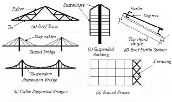 Tension Member Study Notes for Civil Engineering