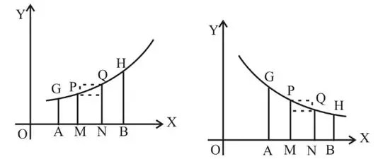 Definite Integral Notes for IIT JEE, Download PDF!