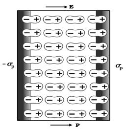 Electrostatics Notes for IIT JEE, Download PDF!