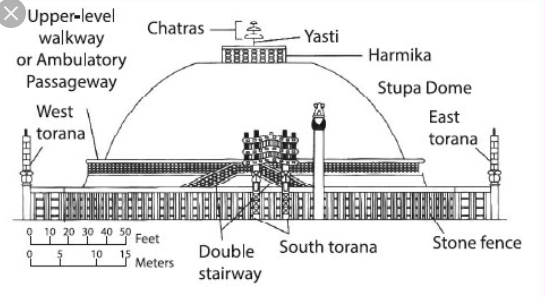 Example: Sanchi stupa in Madhya Pradesh, Piprahwa stupa in UP is the oldest.   Ancient Indian Architecture
