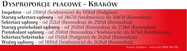 Dysproporcje - Kraków