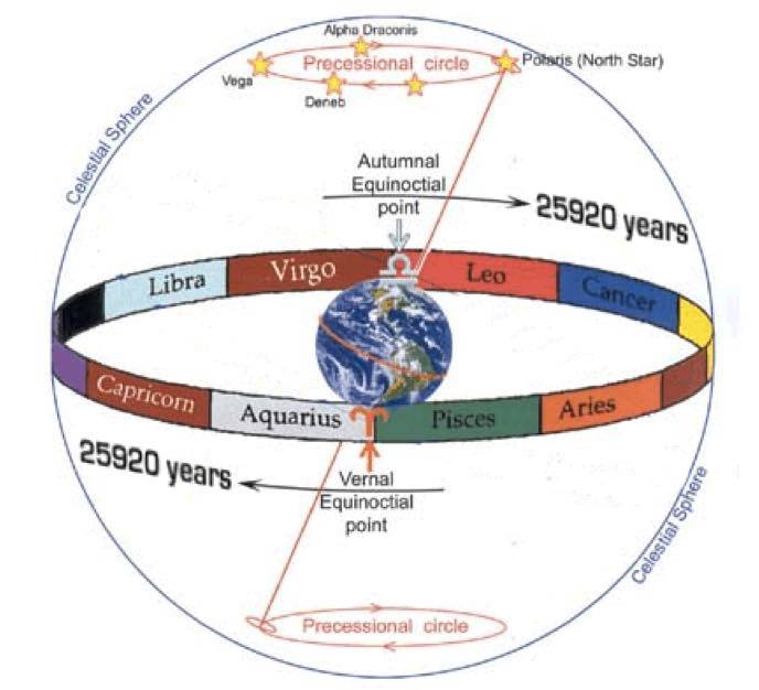 What's the Difference Between Western Astrology and Vedic? – Gold