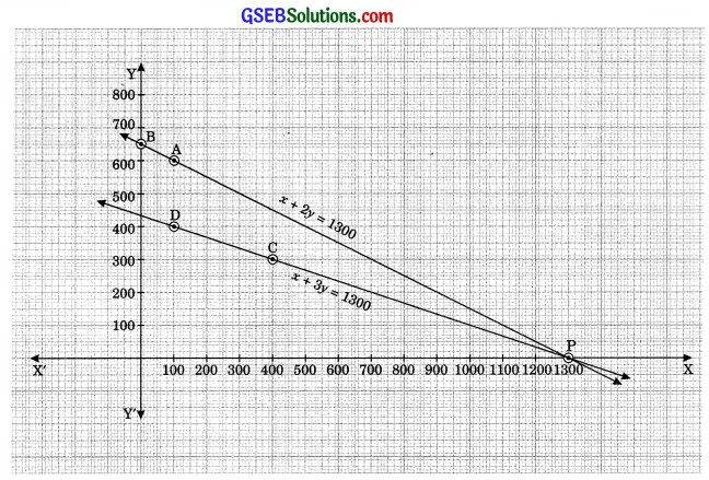 GSEB Solutions Class 10 Maths Chapter 3 Pair of Linear Equations in Two Variables Ex 3.1 img 6