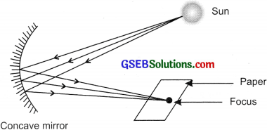 GSEB Solutions Class 10 Science Chapter 10 Light Reflection and Refraction
