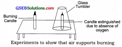 GSEB Solutions Class 6 Science Chapter 15 Air Around Us