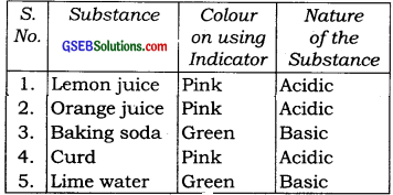 GSEB Solutions Class 7 Science Chapter 5 Acids, Bases and Salts