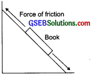 GSEB Solutions Class 8 Science Chapter 12 Friction