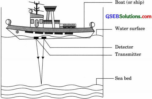 GSEB Solutions Class 9 Science Chapter 12 Sound