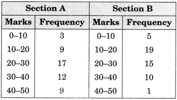 GSEB Solutions Class 9 Maths Chapter 14 Statistics Ex 14.3