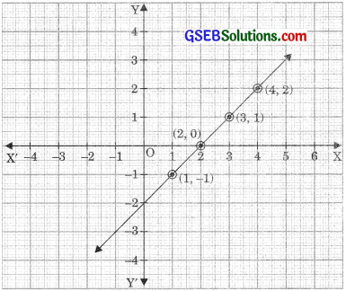 GSEB Solutions Class 9 Maths Chapter 4 Linear Equations in Two Variables Ex 4.3
