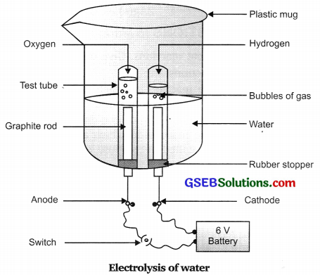 GSEB Solutions Class 10 Science Chapter 1 Chemical Reactions and Equations