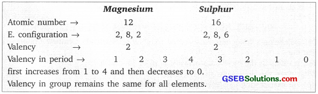 GSEB Solutions Class 10 Science Chapter 5 Periodic Classification of Elements