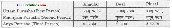 GSEB Solutions Class 9 Sanskrit अभ्यास 1 पुनरावर्तनम्